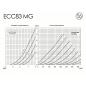 ECC83 MG JJ Electronic - Kennlinien