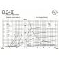 EL34II JJ Electronic - Kennlinien